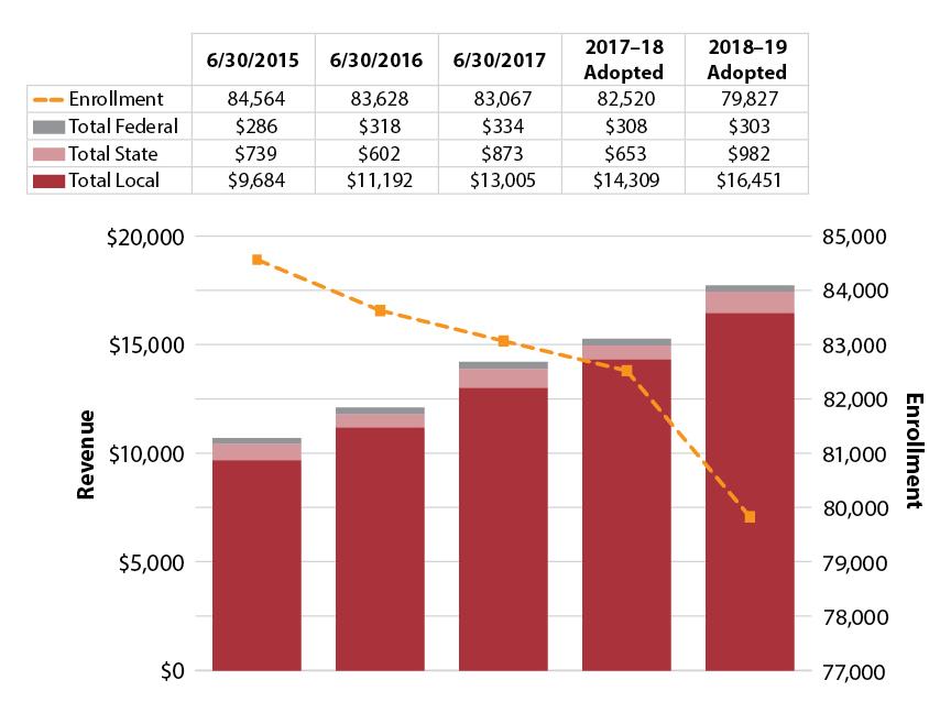 Austin Isd Calendar 2020-21 Budget | Austin ISD