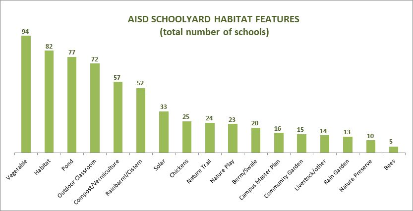 Total number of schools with habitat feature. Text file below